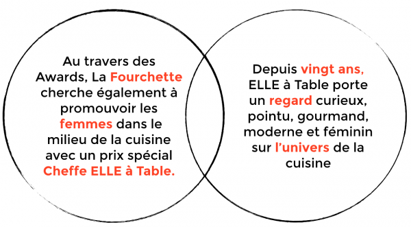 Titre Visuel - EAT Awards de la Fourchette - ELLE à table
