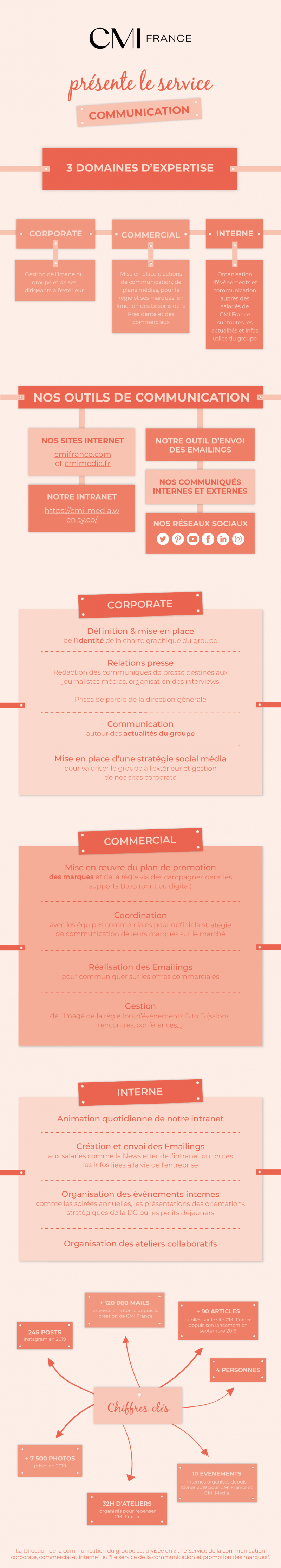 Infographie - Service Communication